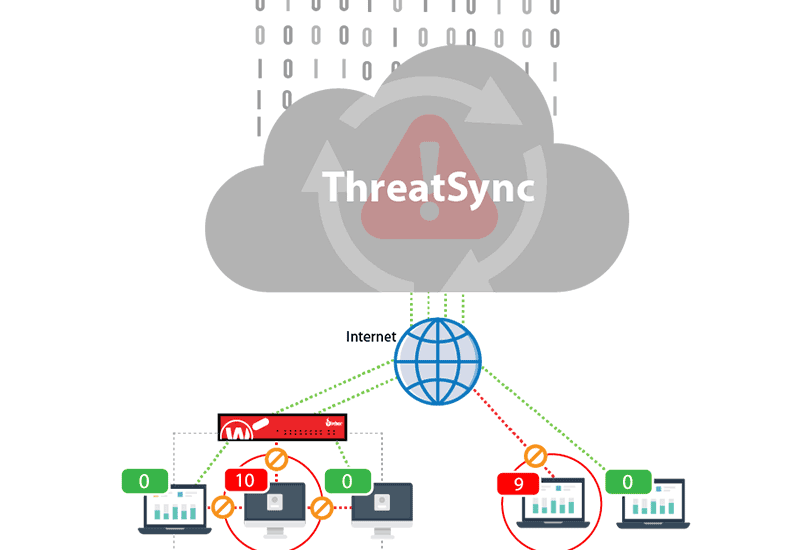 Threat-Detection-and-Response